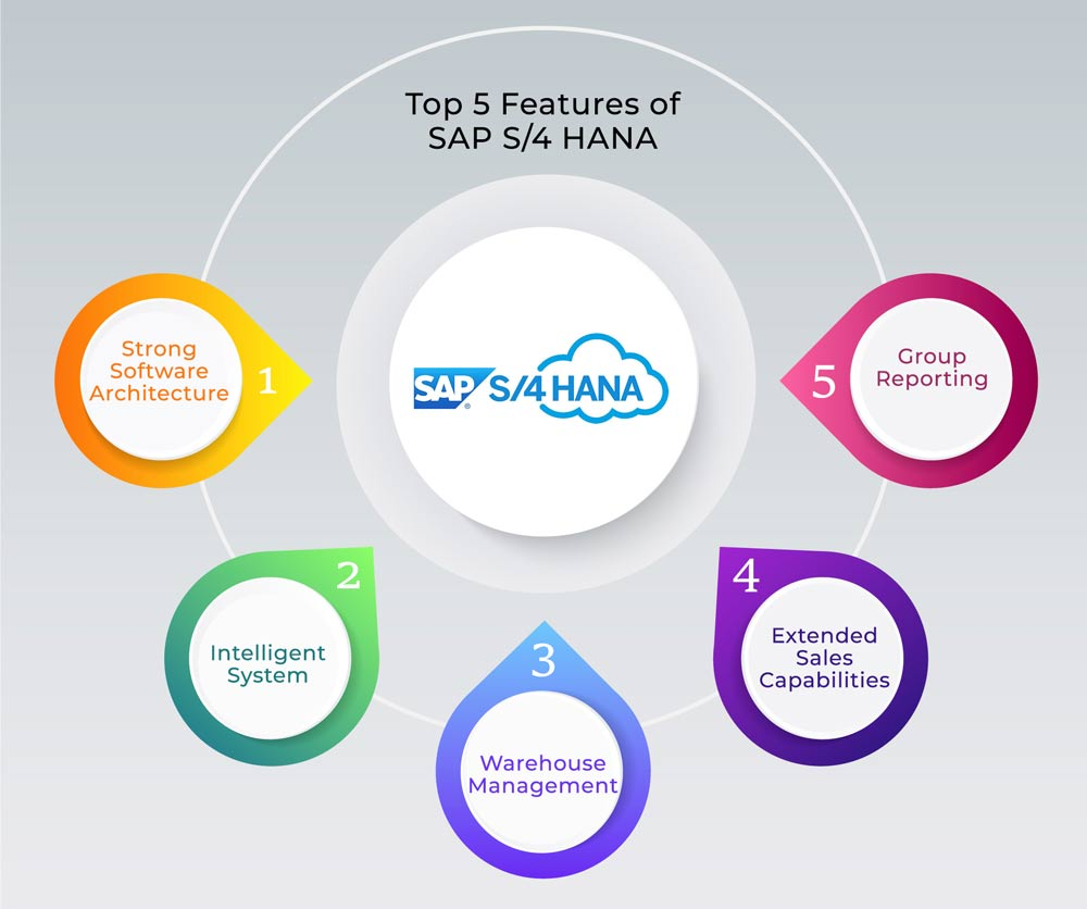 top features of sap s4 hana