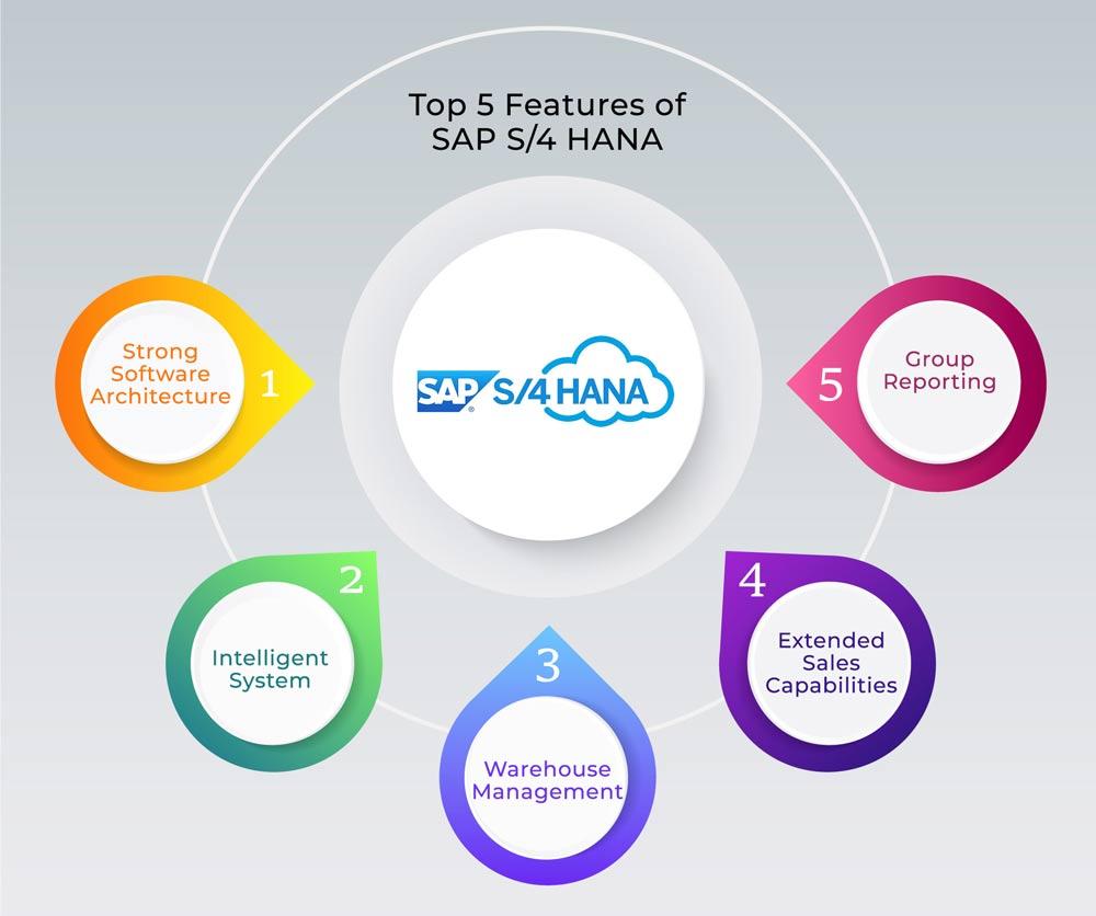 top features of sap s4 hana